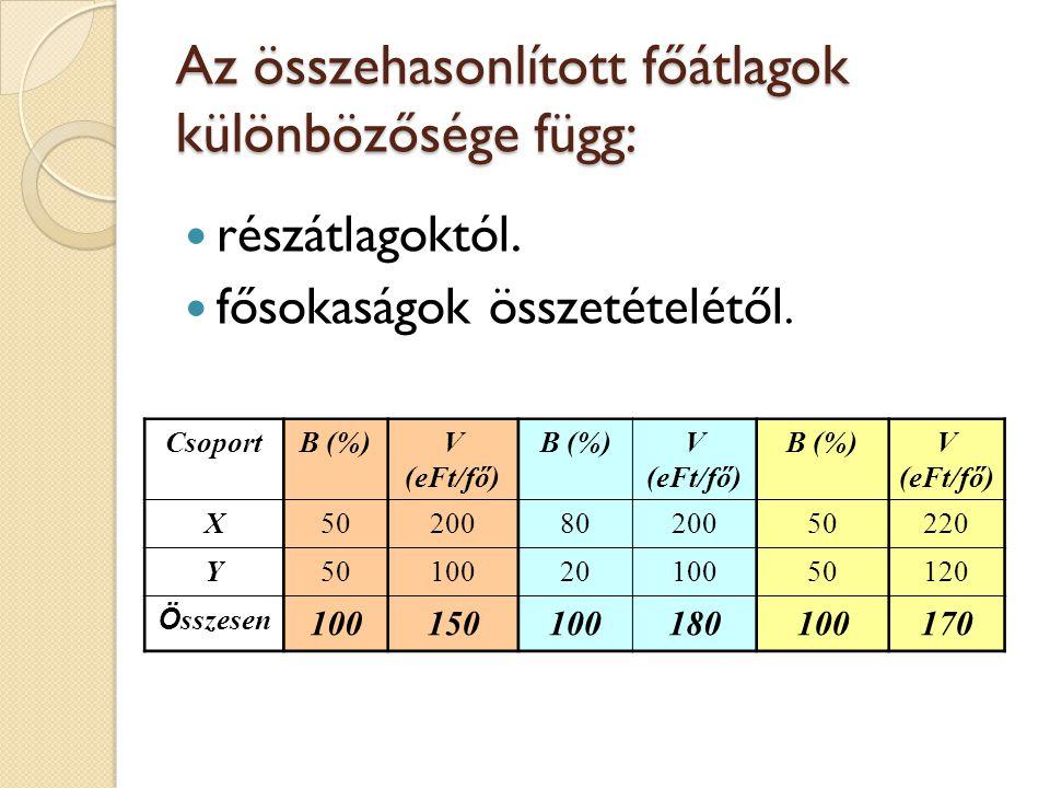 A főátlagok összehasonlítása Egy heterogén sokaság adataiból számított főátlag vagy összetett viszonyszám csak a heterogenitást előidéző ismérv szerinti csoportosítás után kiszámított részátlagokkal, ill.