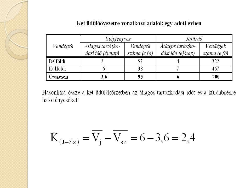 Összetételhatás-index