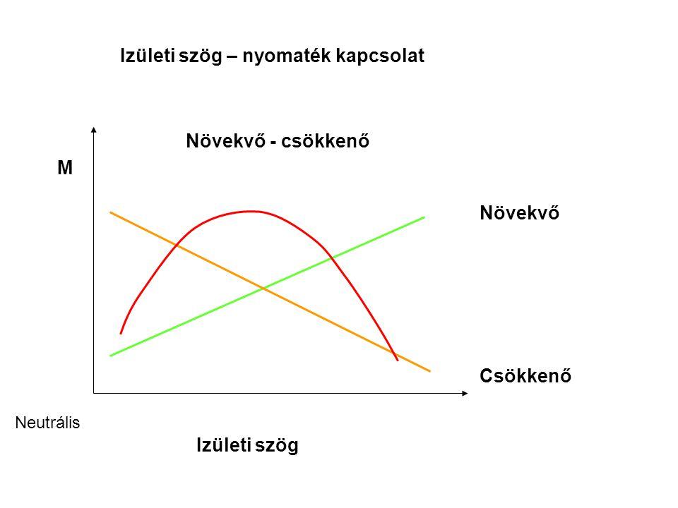 IC F >L 0 L 0 <L 0 Az izom hossz-feszülés görbéje