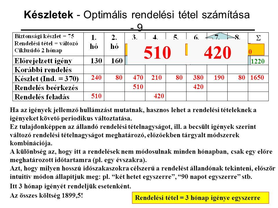 Készletek - Optimális rendelési tétel számítása - 9 1220 24080 510 47021080380 420 1650 Rendelési tétel = 3 hónap igénye egyszerre 19080 120 + 260 + 1