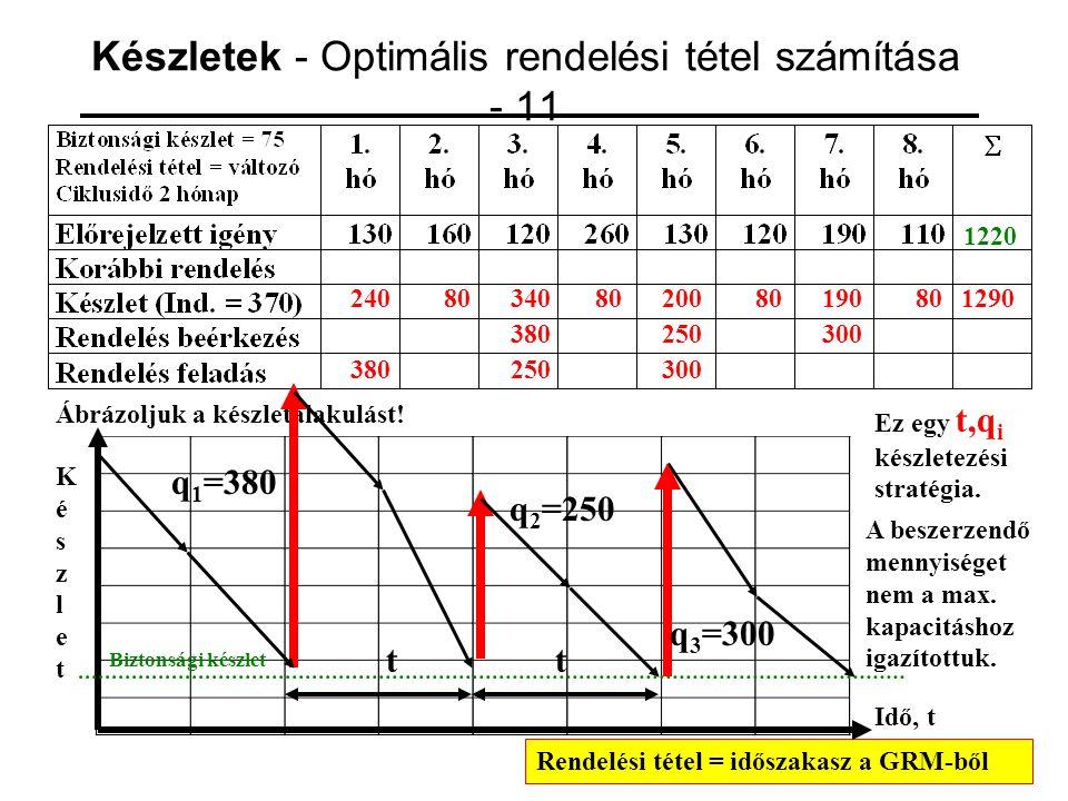 Készletek - Optimális rendelési tétel számítása - 11 1220 24080 380 3408020080 250 1290 Rendelési tétel = időszakasz a GRM-ből 19080 300 Ábrázoljuk a