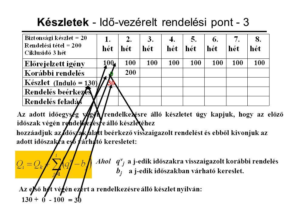 Készletek - Idő-vezérelt rendelési pont - 4 100 100 100 100 100 100 100 100 200 (Induló = 130) 30 Folytassuk a táblázat kitöltését.