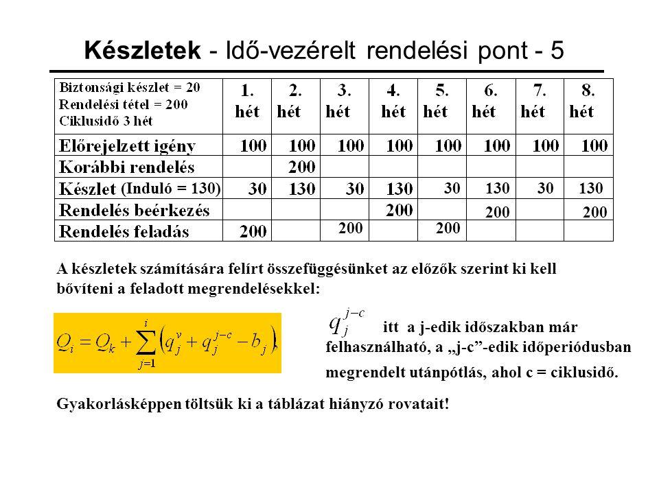 Készletek - Idő-vezérelt rendelési pont - 5 (Induló = 130) A készletek számítására felírt összefüggésünket az előzők szerint ki kell bővíteni a felado