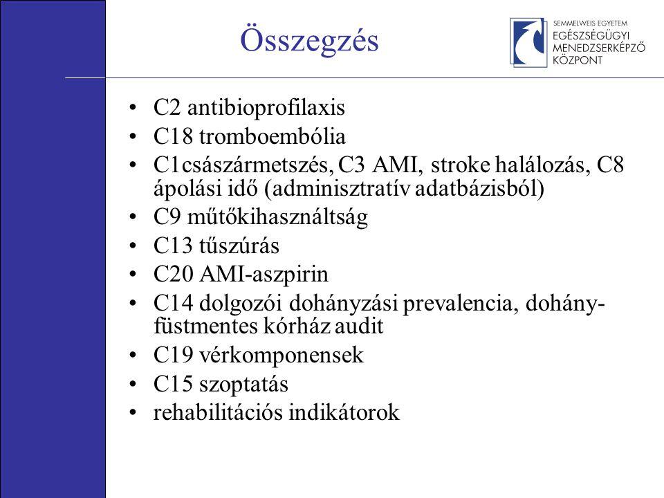 Összegzés •C2 antibioprofilaxis •C18 tromboembólia •C1császármetszés, C3 AMI, stroke halálozás, C8 ápolási idő (adminisztratív adatbázisból) •C9 műtők