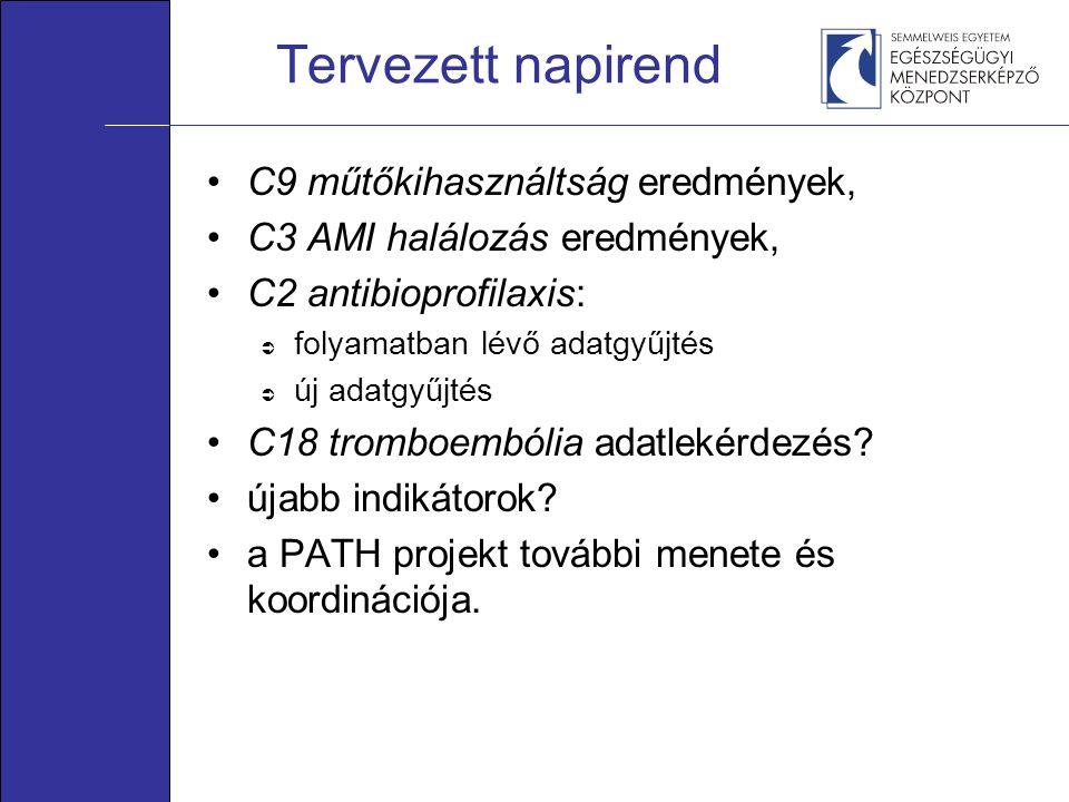 Tervezett napirend •C9 műtőkihasználtság eredmények, •C3 AMI halálozás eredmények, •C2 antibioprofilaxis:  folyamatban lévő adatgyűjtés  új adatgyűj