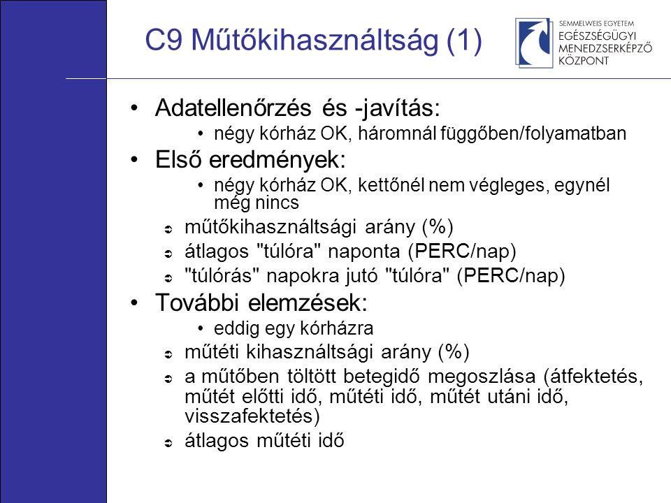 C9 Műtőkihasználtság (1) •Adatellenőrzés és -javítás: •négy kórház OK, háromnál függőben/folyamatban •Első eredmények: •négy kórház OK, kettőnél nem v