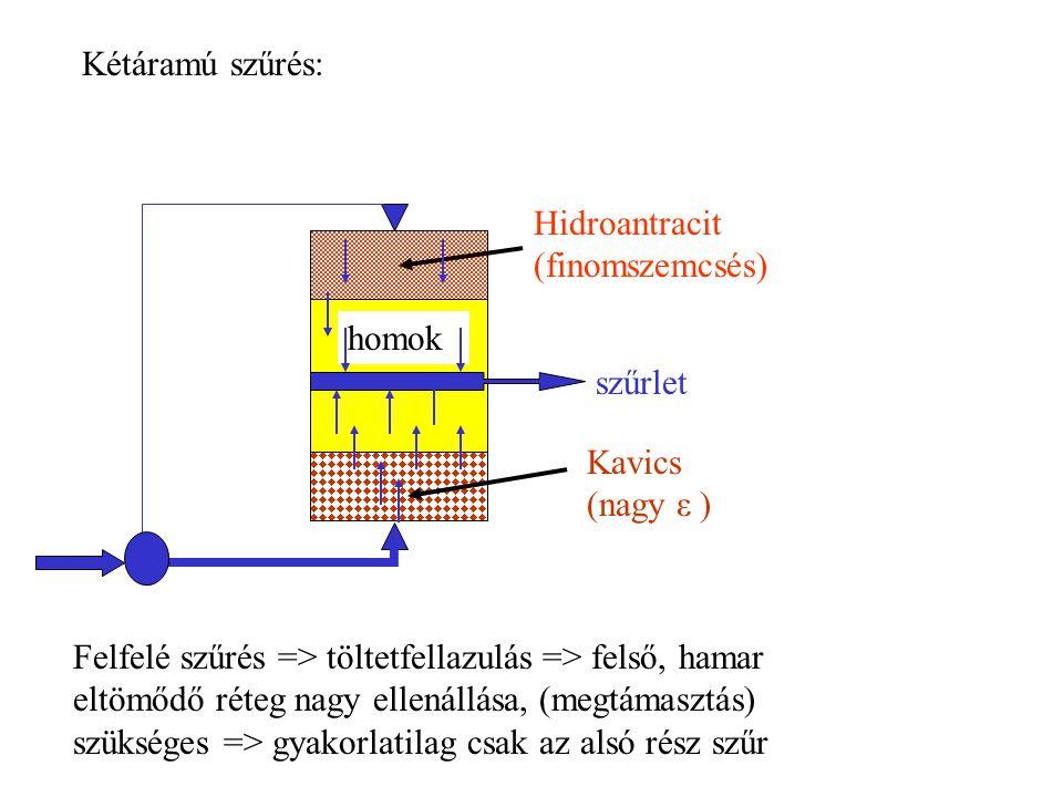 Kétáramú szűrés: Kavics (nagy ε ) homok Hidroantracit (finomszemcsés) szűrlet Felfelé szűrés => töltetfellazulás => felső, hamar eltömődő réteg nagy ellenállása, (megtámasztás) szükséges => gyakorlatilag csak az alsó rész szűr