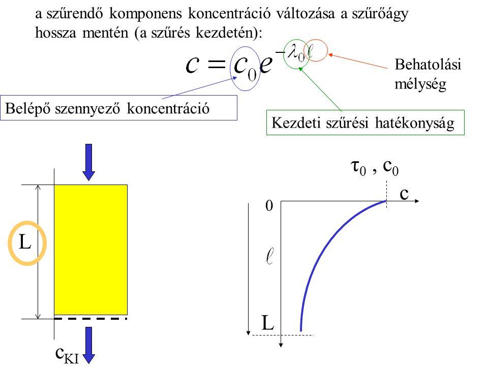 c KI L τ 0, c 0 c 0 L a szűrendő komponens koncentráció változása a szűrőágy hossza mentén (a szűrés kezdetén): Kezdeti szűrési hatékonyság Behatolási mélység Belépő szennyező koncentráció