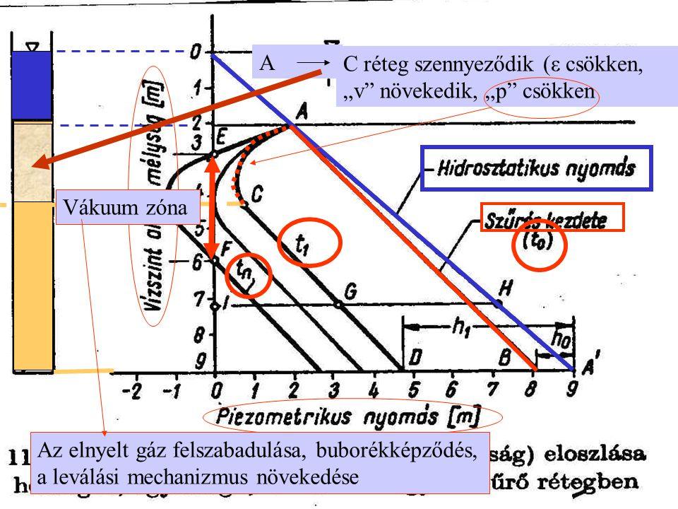 """A C réteg szennyeződik (ε csökken, """"v növekedik, """"p csökken Vákuum zóna Az elnyelt gáz felszabadulása, buborékképződés, a leválási mechanizmus növekedése"""