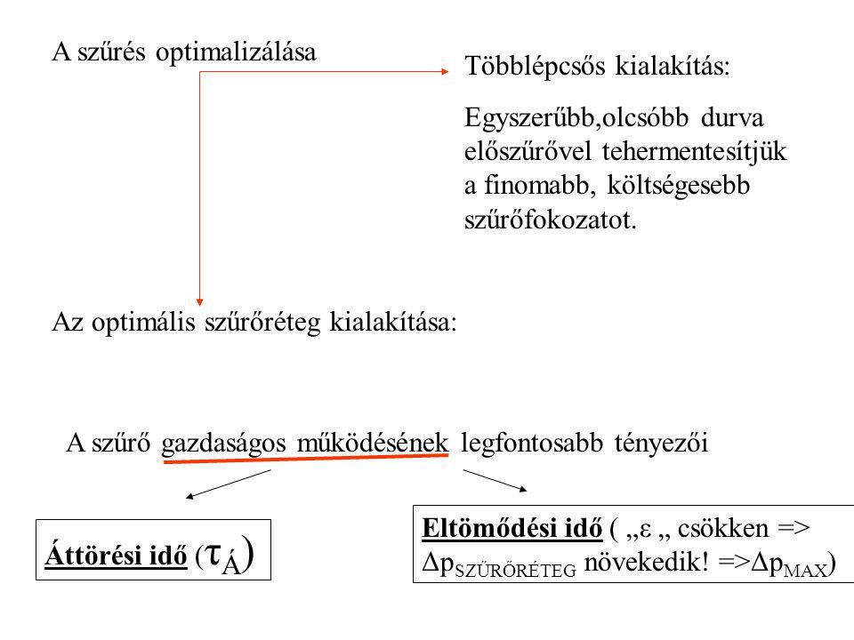 """A szűrő gazdaságos működésének legfontosabb tényezői Áttörési idő ( τ Á ) Eltömődési idő ( """"ε """" csökken => Δp SZŰRŐRÉTEG növekedik."""