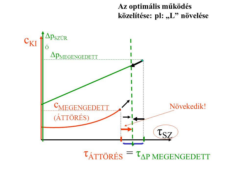 """Δp MEGENGEDETT c MEGENGEDETT (ÁTTÖRÉS) c KI Δp SZŰR Ő τ SZ Az optimális működés közelítése: pl: """"L növelése τ ÁTTÖRÉS = τ ΔP MEGENGEDETT Növekedik!"""