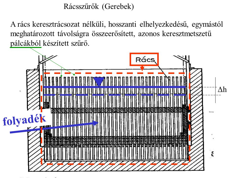 Rácsszűrők (Gerebek) A rács keresztrácsozat nélküli, hosszanti elhelyezkedésű, egymástól meghatározott távolságra összeerősített, azonos keresztmetszetű pálcákból készített szűrő.