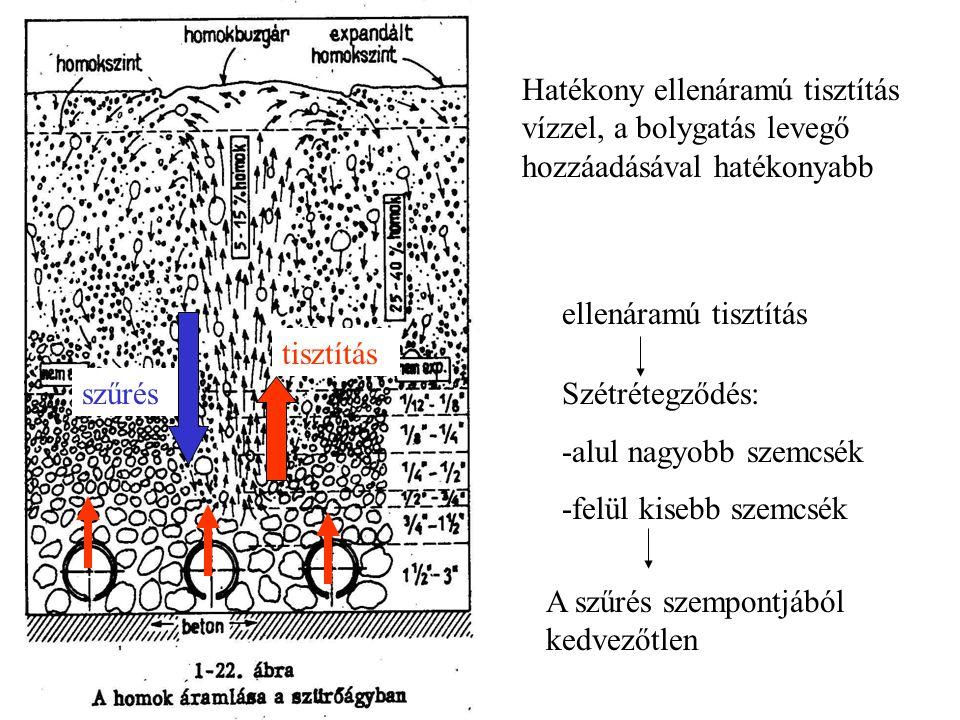 szűrés tisztítás Hatékony ellenáramú tisztítás vízzel, a bolygatás levegő hozzáadásával hatékonyabb ellenáramú tisztítás Szétrétegződés: -alul nagyobb szemcsék -felül kisebb szemcsék A szűrés szempontjából kedvezőtlen