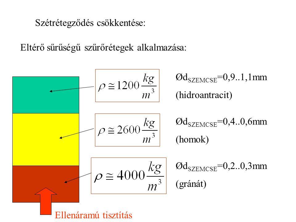 Szétrétegződés csökkentése: Eltérő sűrűségű szűrőrétegek alkalmazása: Ellenáramú tisztítás Ød SZEMCSE =0,9..1,1mm (hidroantracit) Ød SZEMCSE =0,4..0,6mm (homok) Ød SZEMCSE =0,2..0,3mm (gránát)
