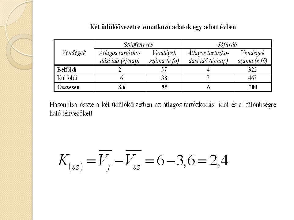 K'=részátlagok különbségéből adódó komponens Vendégek SzépfenyvesJófürdő Átlagos tartózkodási idő (éj/fő) Vendégek száma (e fő) Átlagos tartózkodási idő (éj/fő) Vendégek száma (e fő) Belföldi 2 57 4 233 Külföldi 6 38 7 467 Összesen 3,6 95 6 700