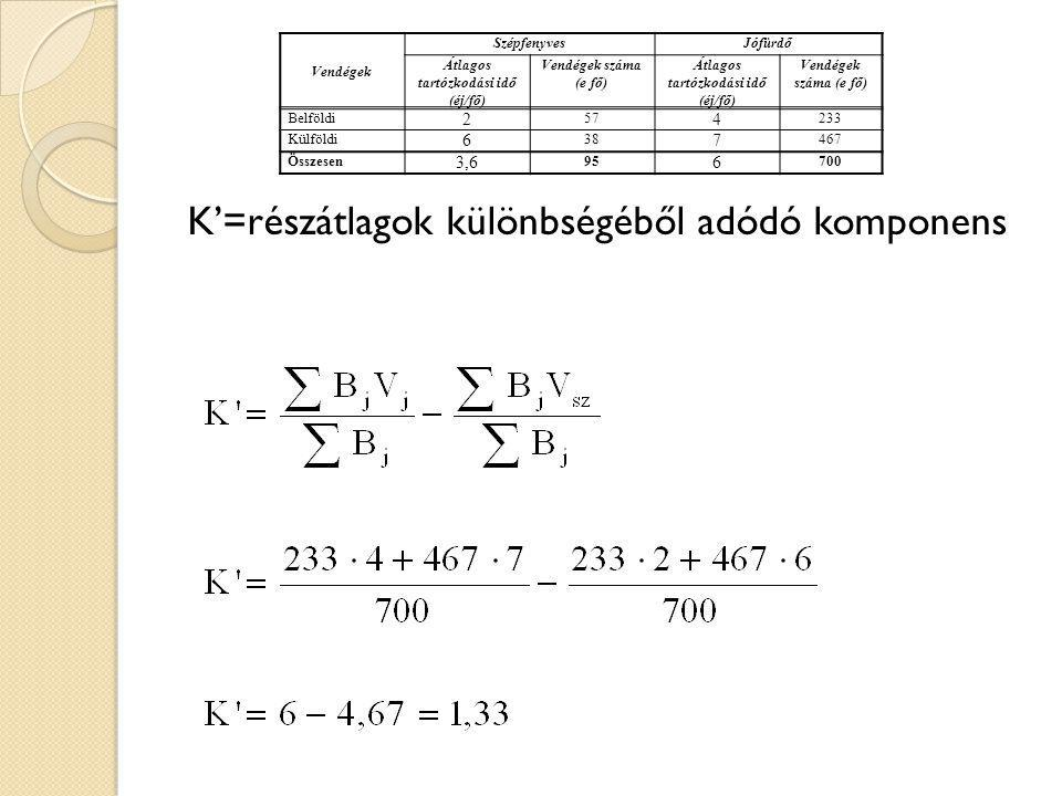 K'=részátlagok különbségéből adódó komponens Vendégek SzépfenyvesJófürdő Átlagos tartózkodási idő (éj/fő) Vendégek száma (e fő) Átlagos tartózkodási i