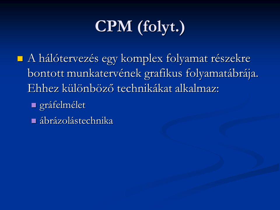 CPM (folyt.)  A hálótervezés egy komplex folyamat részekre bontott munkatervének grafikus folyamatábrája. Ehhez különböző technikákat alkalmaz:  grá