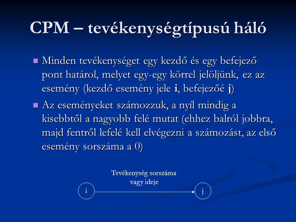 CPM – tevékenységtípusú háló  Minden tevékenységet egy kezdő és egy befejező pont határol, melyet egy-egy körrel jelöljünk, ez az esemény (kezdő esem