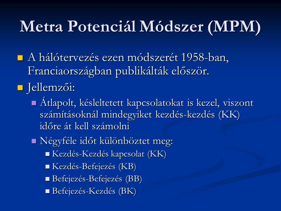 Metra Potenciál Módszer (MPM)  A hálótervezés ezen módszerét 1958-ban, Franciaországban publikálták először.  Jellemzői:  Átlapolt, késleltetett ka
