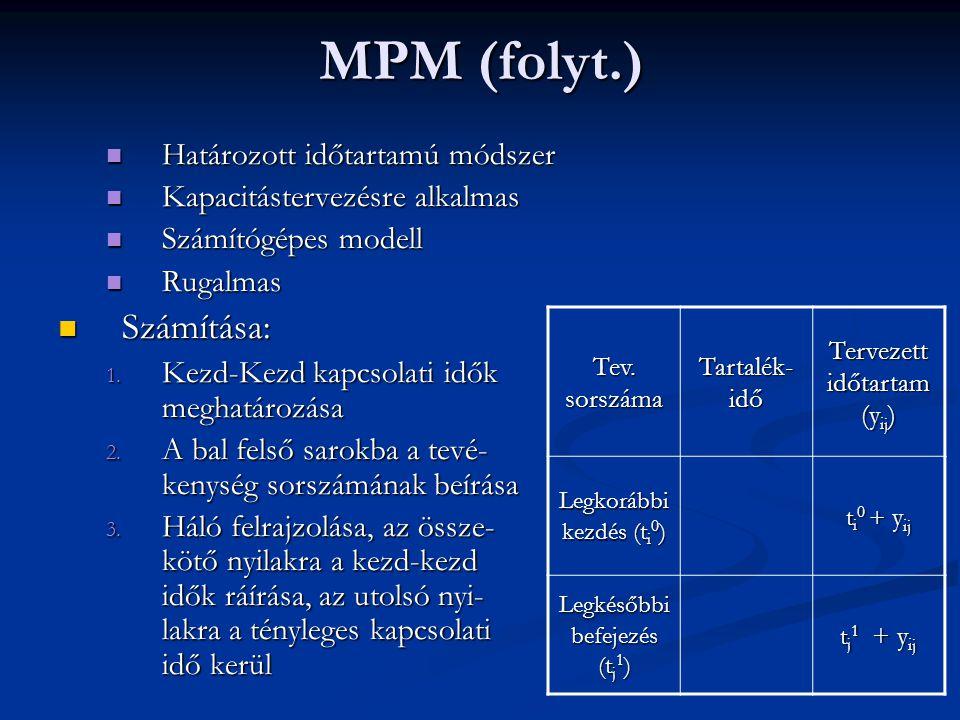 MPM (folyt.)  Határozott időtartamú módszer  Kapacitástervezésre alkalmas  Számítógépes modell  Rugalmas  Számítása: 1. Kezd-Kezd kapcsolati idők