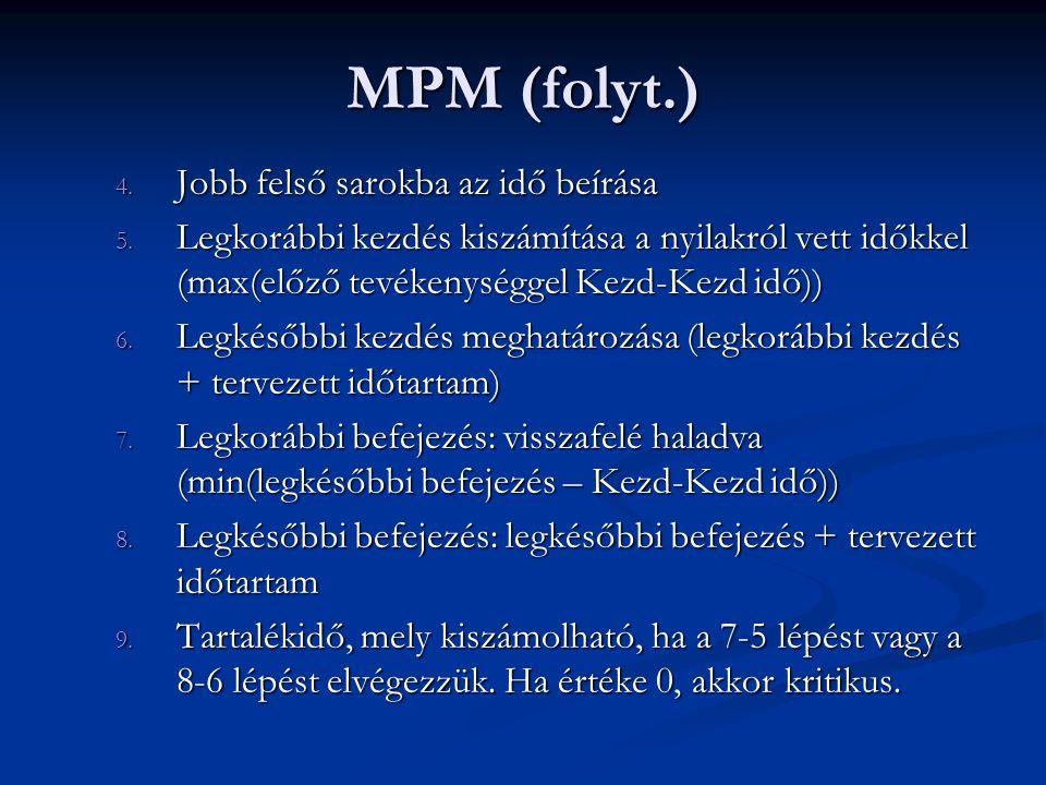 MPM (folyt.) 4. Jobb felső sarokba az idő beírása 5. Legkorábbi kezdés kiszámítása a nyilakról vett időkkel (max(előző tevékenységgel Kezd-Kezd idő))