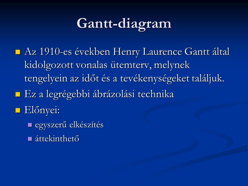 Gantt-diagram  Az 1910-es években Henry Laurence Gantt által kidolgozott vonalas ütemterv, melynek tengelyein az időt és a tevékenységeket találjuk.