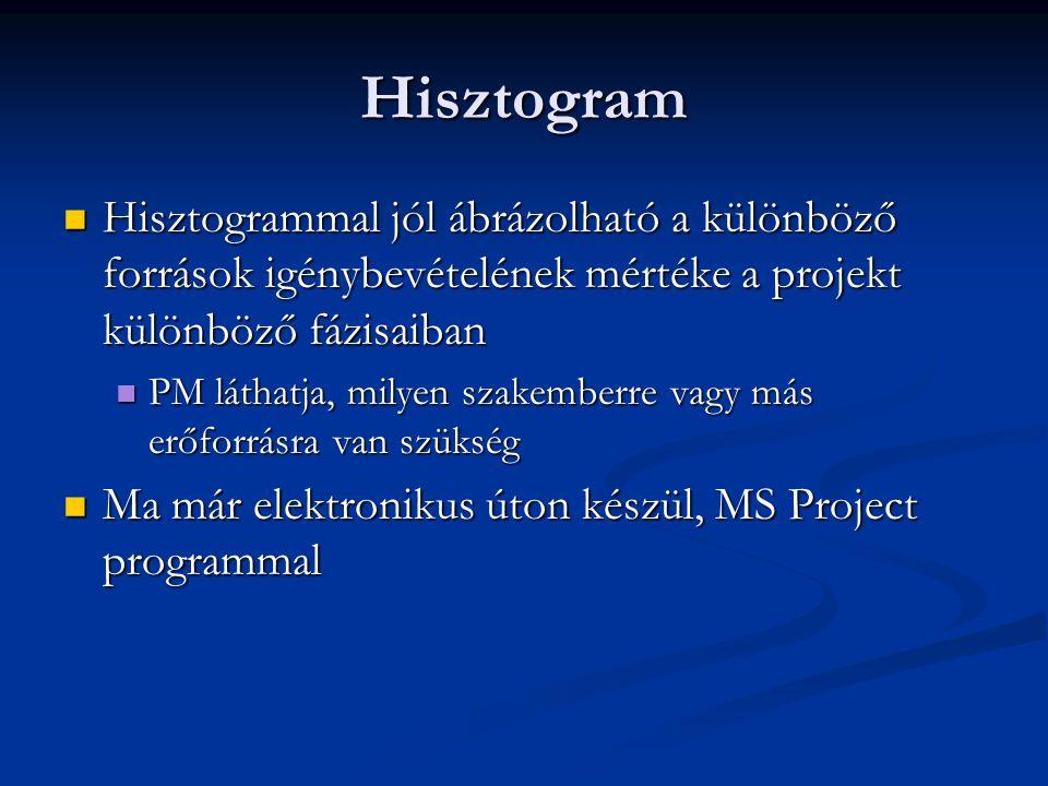 Hisztogram  Hisztogrammal jól ábrázolható a különböző források igénybevételének mértéke a projekt különböző fázisaiban  PM láthatja, milyen szakembe