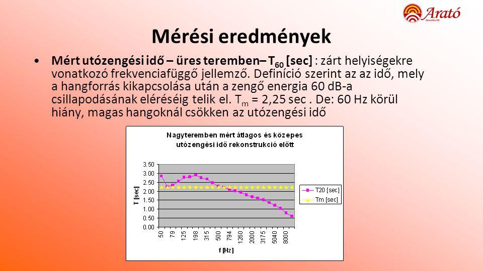 Mérési eredmények •Mért utózengési idő – üres teremben– T 60 [sec] : zárt helyiségekre vonatkozó frekvenciafüggő jellemző.