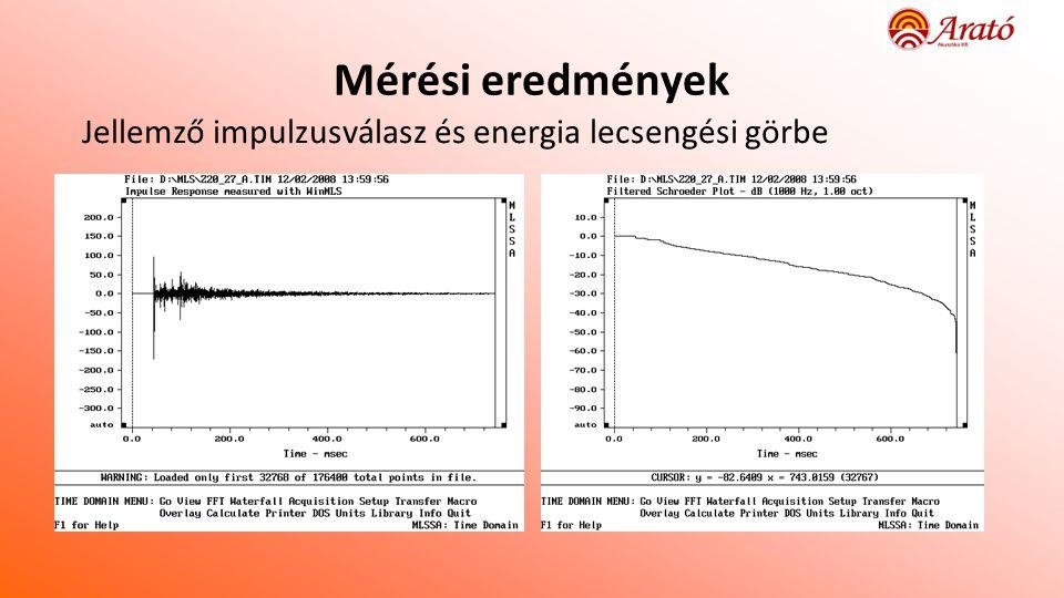 Mérési eredmények Jellemző impulzusválasz és energia lecsengési görbe