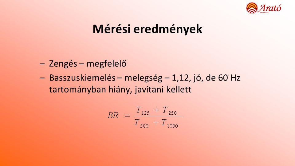 Mérési eredmények –Zengés – megfelelő –Basszuskiemelés – melegség – 1,12, jó, de 60 Hz tartományban hiány, javítani kellett