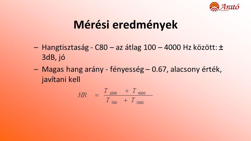 Mérési eredmények –Hangtisztaság - C80 – az átlag 100 – 4000 Hz között: ± 3dB, jó –Magas hang arány - fényesség – 0.67, alacsony érték, javítani kell