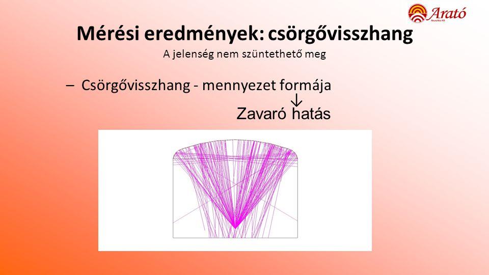 Mérési eredmények: csörgővisszhang A jelenség nem szüntethető meg –Csörgővisszhang - mennyezet formája ↓ Zavaró hatás