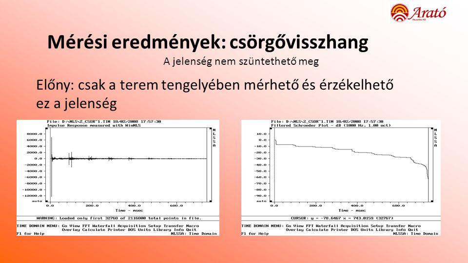 Mérési eredmények: csörgővisszhang A jelenség nem szüntethető meg Előny: csak a terem tengelyében mérhető és érzékelhető ez a jelenség