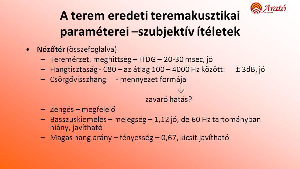 A terem eredeti teremakusztikai paraméterei –szubjektív ítéletek •Nézőtér (összefoglalva) –Teremérzet, meghittség – ITDG – 20-30 msec, jó –Hangtisztaság - C80 – az átlag 100 – 4000 Hz között: ± 3dB, jó –Csörgővisszhang - mennyezet formája ↓ zavaró hatás.