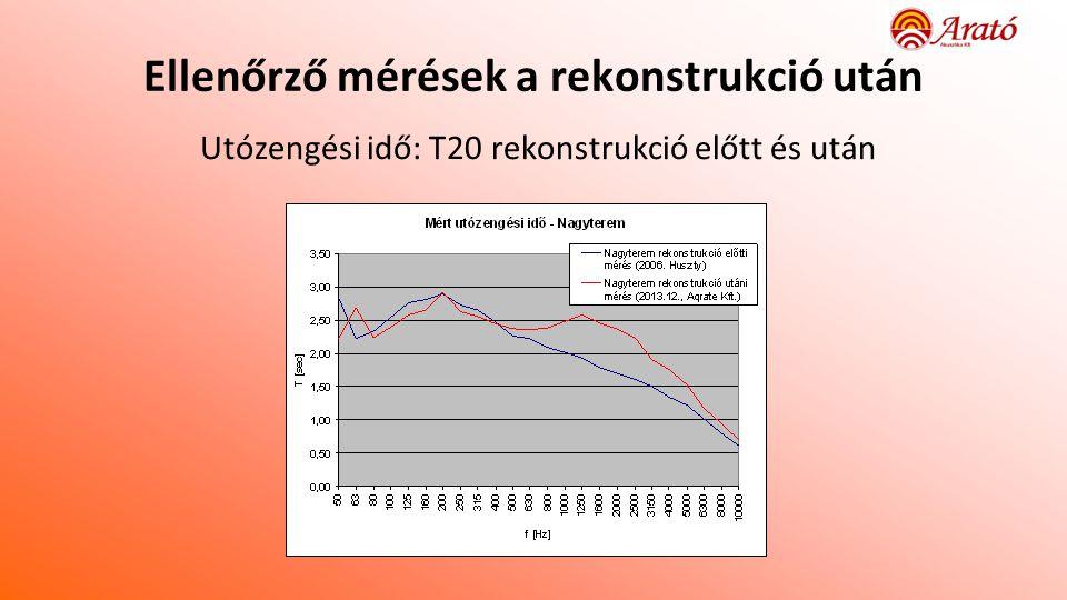 Ellenőrző mérések a rekonstrukció után Utózengési idő: T20 rekonstrukció előtt és után