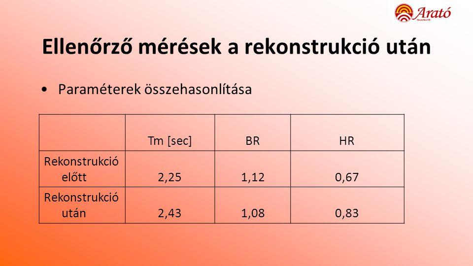 Ellenőrző mérések a rekonstrukció után •Paraméterek összehasonlítása Tm [sec]BRHR Rekonstrukció előtt2,251,120,67 Rekonstrukció után2,431,080,83