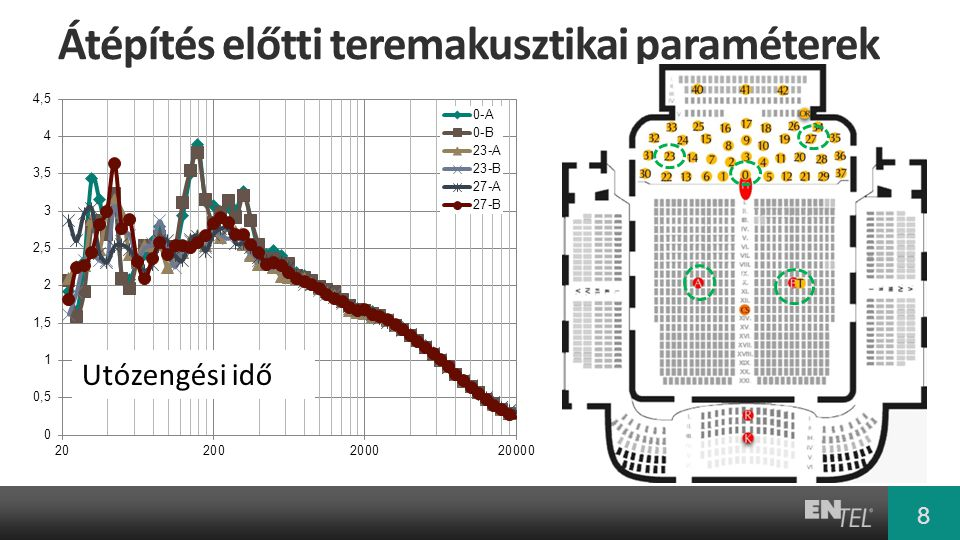 További vizsgálatok Cél: a terem akusztikai paraméterei alapvetően ne változzanak.