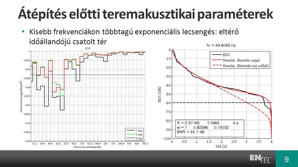 9 9 Átépítés előtti teremakusztikai paraméterek • Kisebb frekvenciákon többtagú exponenciális lecsengés: eltérő időállandójú csatolt tér