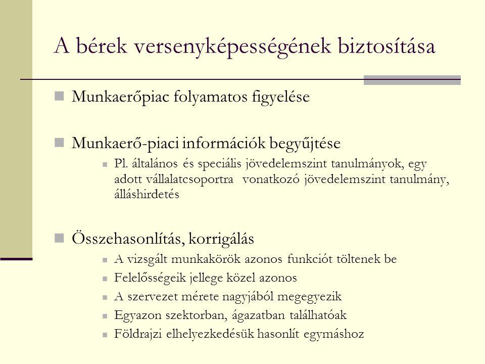A bérek versenyképességének biztosítása  Munkaerőpiac folyamatos figyelése  Munkaerő-piaci információk begyűjtése  Pl.
