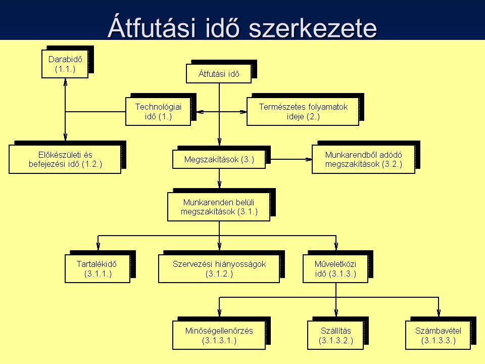 33 Átfutási idő szerkezete