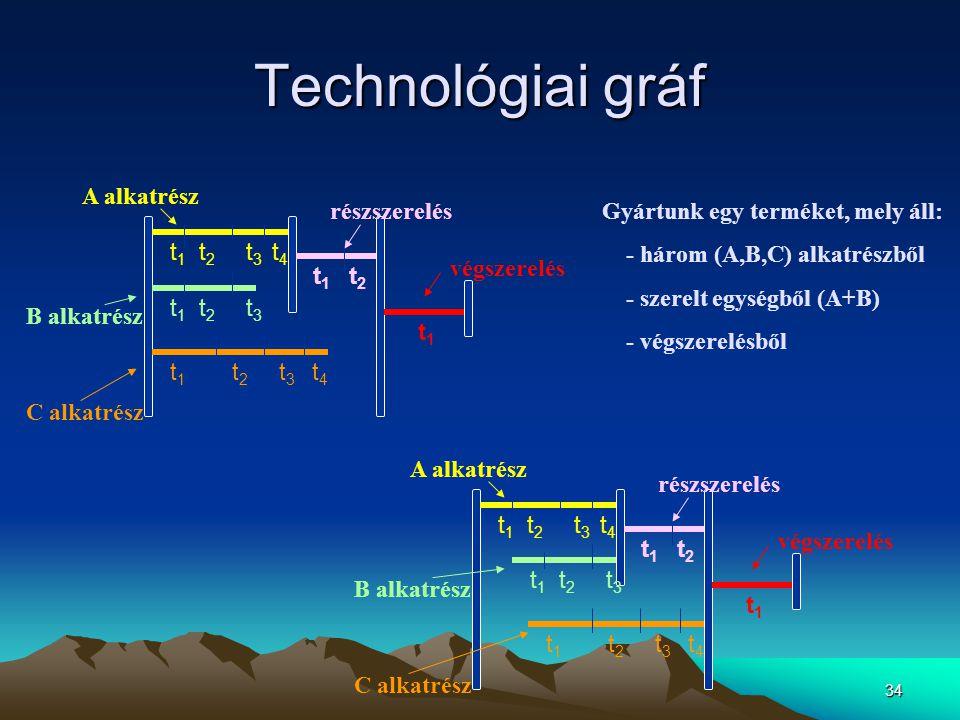 34 Technológiai gráf végszerelés t1t1 részszerelés t 1 t 2 t 1 t 2 t 3 t 4 t 1 t 2 t 3 t 1 t 2 t 3 t 4 A alkatrész C alkatrész B alkatrész végszerelés