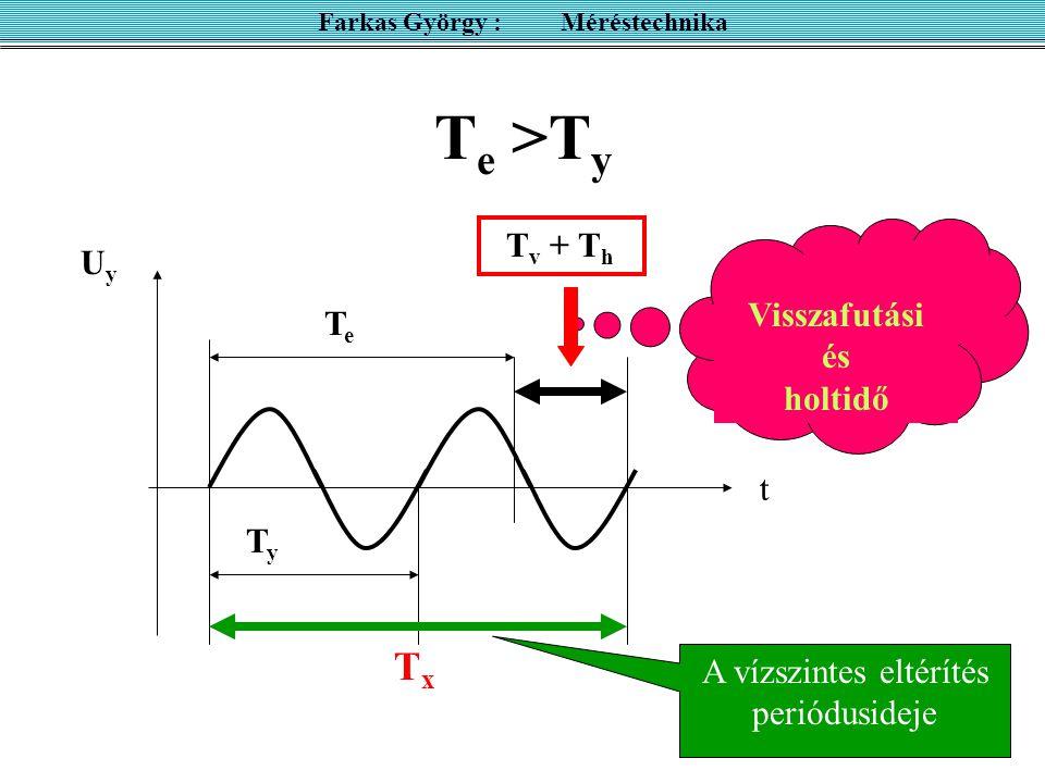 T e >T y UyUy t TyTy Visszafutási és holtidő TeTe T v + T h TxTx Farkas György : Méréstechnika A vízszintes eltérítés periódusideje