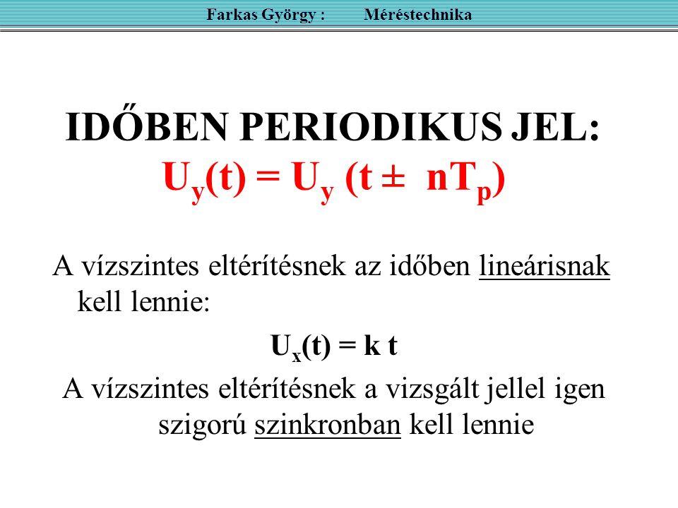 IDŐBEN PERIODIKUS JEL: U y (t) = U y (t ± nT p ) A vízszintes eltérítésnek az időben lineárisnak kell lennie: U x (t) = k t A vízszintes eltérítésnek a vizsgált jellel igen szigorú szinkronban kell lennie Farkas György : Méréstechnika