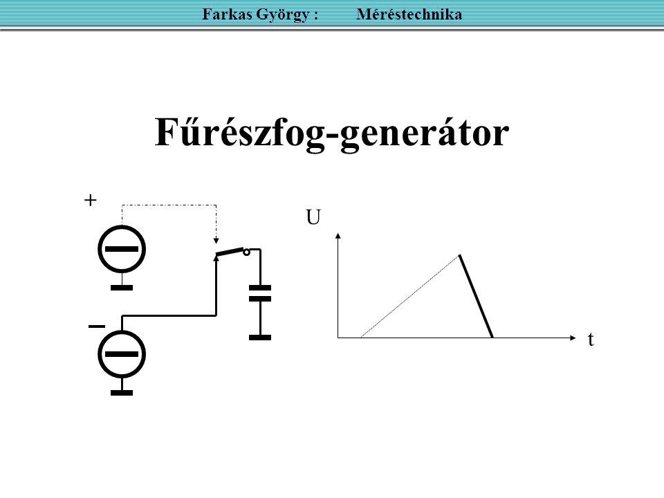 A vizsgálandó jel UyUy t TyTy periodikus Farkas György : Méréstechnika