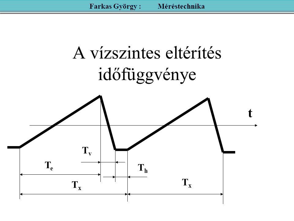 A vízszintes eltérítés időfüggvénye t TxTx TxTx TeTe ThTh TvTv Farkas György : Méréstechnika