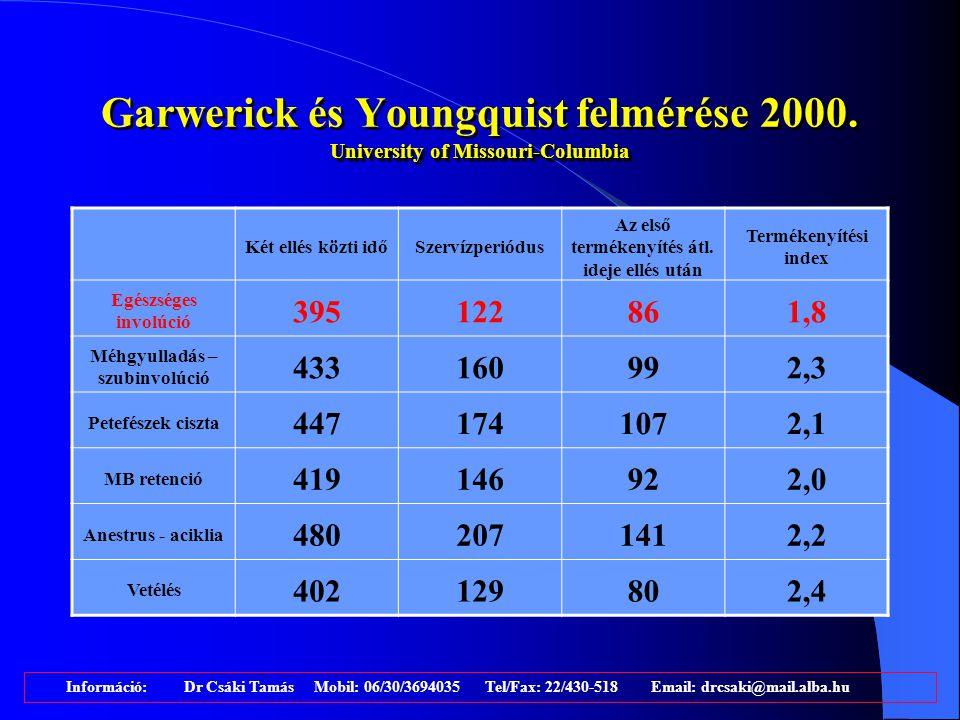 A laktációs jelleggörbe, az involúció és a vemhesítés viszonya Involúció Az aktív Vemhesítés időszaka Információ: Dr Csáki Tamás Mobil: 06/30/3694035 Tel/Fax: 22/430-518 Email: drcsaki@mail.alba.hu