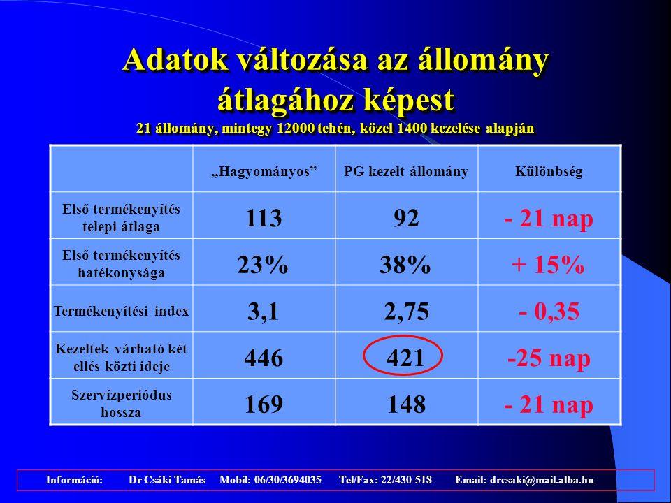 Változás az előfordulás gyakoriságában a telepi bevezetést követően Előfordulási gyakoriság a kezelés ELŐTT Előfordulási gyakoriság a kezelés UTÁN Különbség Méhgyulladás - szubinvolúció 22-38%5-14%- 27-24% Petefészek ciszta 5-13%3-5%- 2-8% Anestrus + Aciklia 6-23%2-14%- 4-9% Pyometra 2-11%0-6%- 0-5% Információ: Dr Csáki Tamás Mobil: 06/30/3694035 Tel/Fax: 22/430-518 Email: drcsaki@mail.alba.hu
