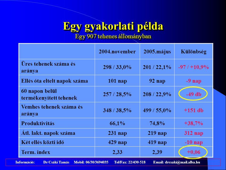 """Adatok változása az állomány átlagához képest 21 állomány, mintegy 12000 tehén, közel 1400 kezelése alapján """"Hagyományos PG kezelt állományKülönbség Első termékenyítés telepi átlaga 11392- 21 nap Első termékenyítés hatékonysága 23%38%+ 15% Termékenyítési index 3,12,75- 0,35 Kezeltek várható két ellés közti ideje 446421-25 nap Szervízperiódus hossza 169148- 21 nap Információ: Dr Csáki Tamás Mobil: 06/30/3694035 Tel/Fax: 22/430-518 Email: drcsaki@mail.alba.hu"""