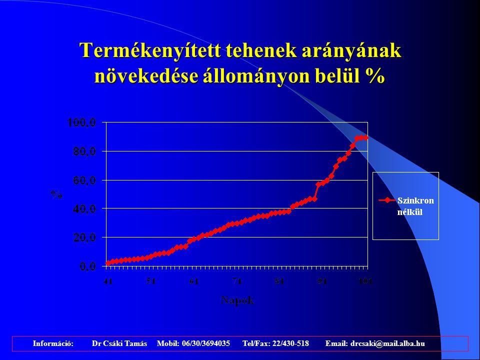 Hogyan tovább? 1. 1. 1.Várakozás a 90. napig, utána üres tehenek vizsgálata és ha lehet, szinkronja. 2. 2.Az 50. napon PGF2alfa, 53. napon termékenyít
