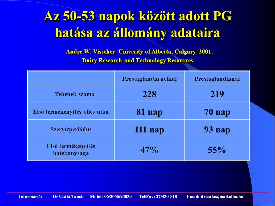 Termékenyített tehenek arányának növekedése állományon belül % Információ: Dr Csáki Tamás Mobil: 06/30/3694035 Tel/Fax: 22/430-518 Email: drcsaki@mail